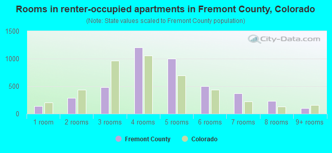Rooms in renter-occupied apartments in Fremont County, Colorado