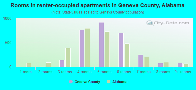 Rooms in renter-occupied apartments in Geneva County, Alabama