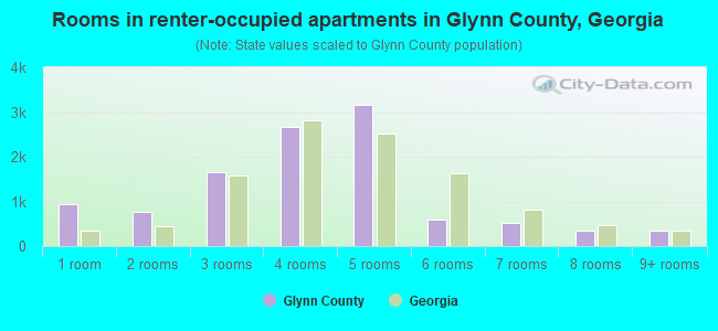 Rooms in renter-occupied apartments in Glynn County, Georgia