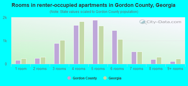 Rooms in renter-occupied apartments in Gordon County, Georgia