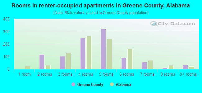 Rooms in renter-occupied apartments in Greene County, Alabama