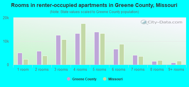 Rooms in renter-occupied apartments in Greene County, Missouri