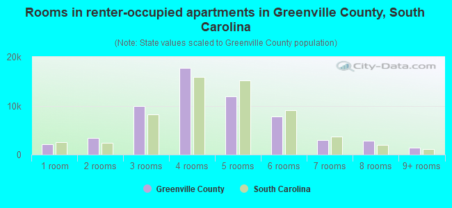 Rooms in renter-occupied apartments in Greenville County, South Carolina