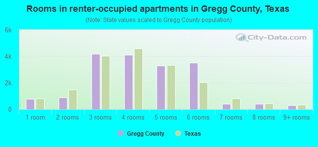 Rooms in renter-occupied apartments in Gregg County, Texas
