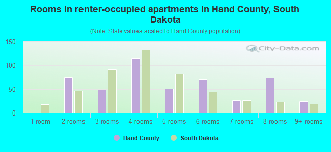 Rooms in renter-occupied apartments in Hand County, South Dakota