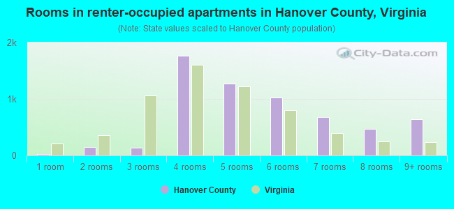 Rooms in renter-occupied apartments in Hanover County, Virginia