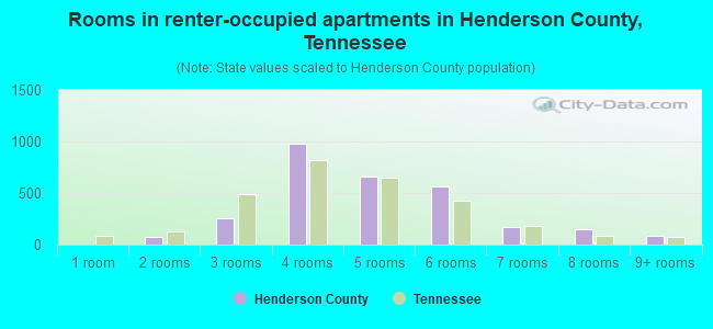 Rooms in renter-occupied apartments in Henderson County, Tennessee