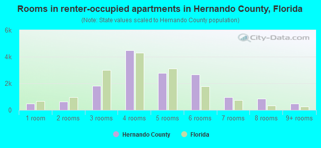 Rooms in renter-occupied apartments in Hernando County, Florida