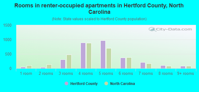Rooms in renter-occupied apartments in Hertford County, North Carolina