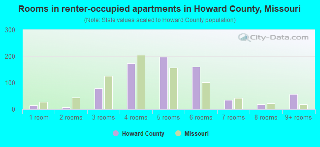 Rooms in renter-occupied apartments in Howard County, Missouri