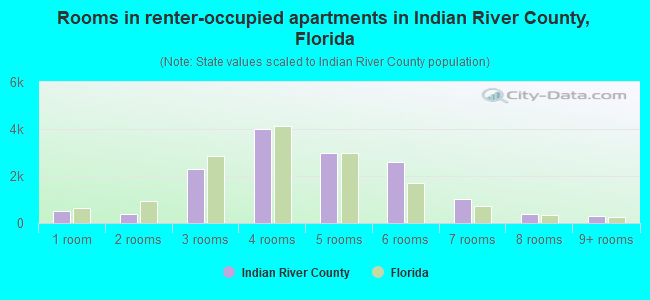 Rooms in renter-occupied apartments in Indian River County, Florida