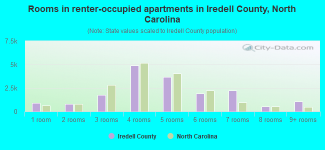 Rooms in renter-occupied apartments in Iredell County, North Carolina