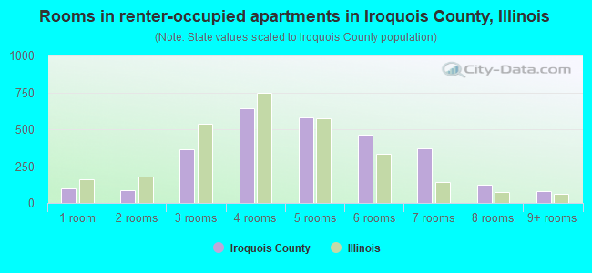 Rooms in renter-occupied apartments in Iroquois County, Illinois