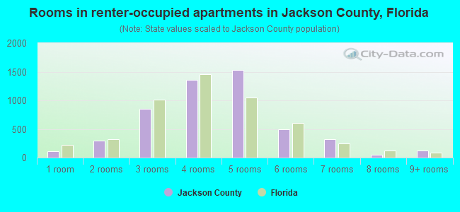 Rooms in renter-occupied apartments in Jackson County, Florida