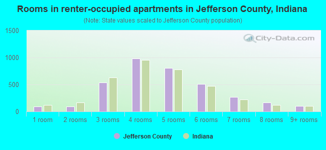 Rooms in renter-occupied apartments in Jefferson County, Indiana