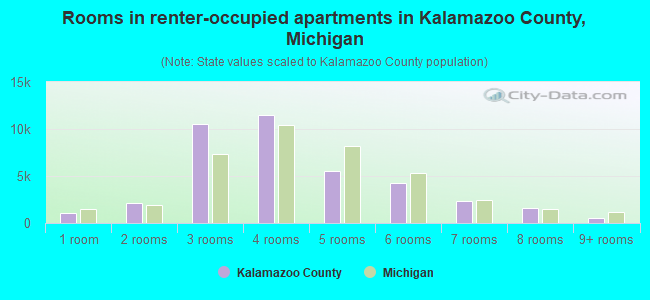 Rooms in renter-occupied apartments in Kalamazoo County, Michigan
