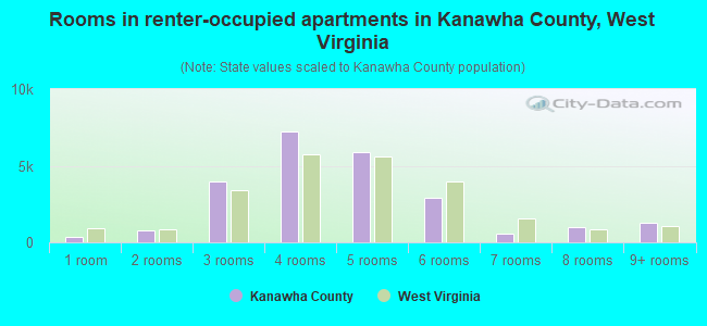 Rooms in renter-occupied apartments in Kanawha County, West Virginia