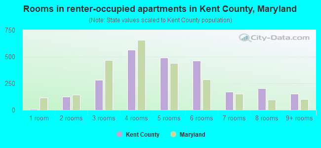 Rooms in renter-occupied apartments in Kent County, Maryland
