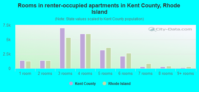 Rooms in renter-occupied apartments in Kent County, Rhode Island