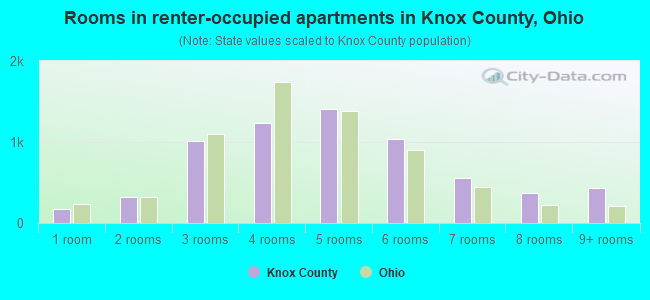 Rooms in renter-occupied apartments in Knox County, Ohio