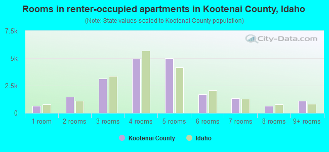 Rooms in renter-occupied apartments in Kootenai County, Idaho
