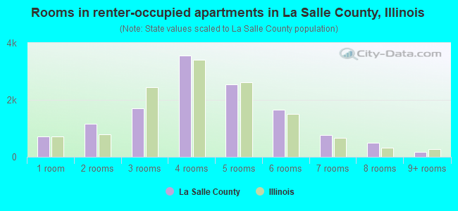 Rooms in renter-occupied apartments in La Salle County, Illinois