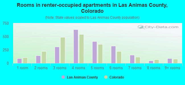 Rooms in renter-occupied apartments in Las Animas County, Colorado