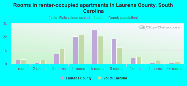 Rooms in renter-occupied apartments in Laurens County, South Carolina