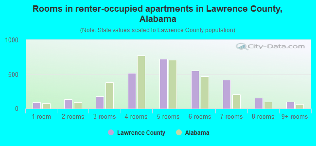 Rooms in renter-occupied apartments in Lawrence County, Alabama