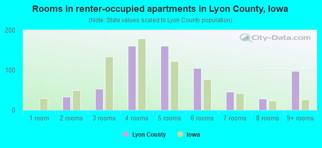 Rooms in renter-occupied apartments in Lyon County, Iowa