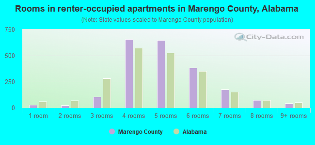 Rooms in renter-occupied apartments in Marengo County, Alabama