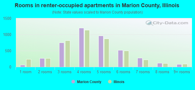 Rooms in renter-occupied apartments in Marion County, Illinois