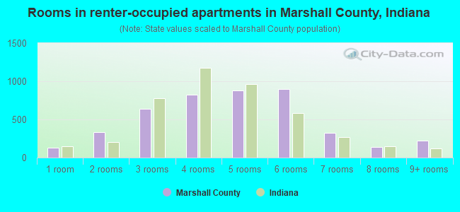 Rooms in renter-occupied apartments in Marshall County, Indiana