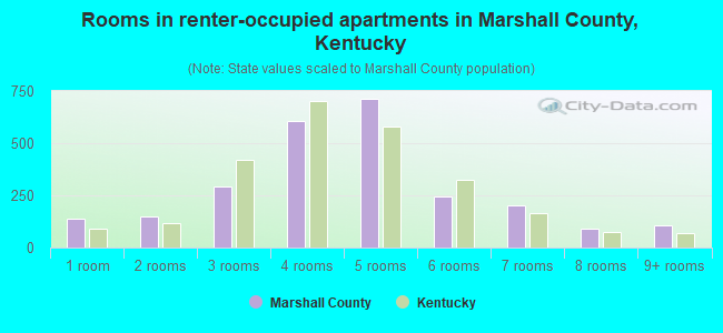 Rooms in renter-occupied apartments in Marshall County, Kentucky