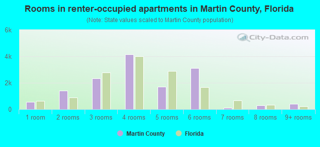 Rooms in renter-occupied apartments in Martin County, Florida