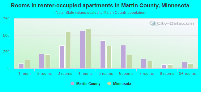 Rooms in renter-occupied apartments in Martin County, Minnesota