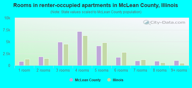 Rooms in renter-occupied apartments in McLean County, Illinois