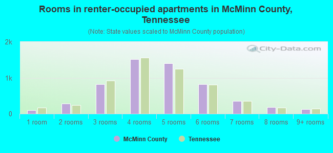 Rooms in renter-occupied apartments in McMinn County, Tennessee