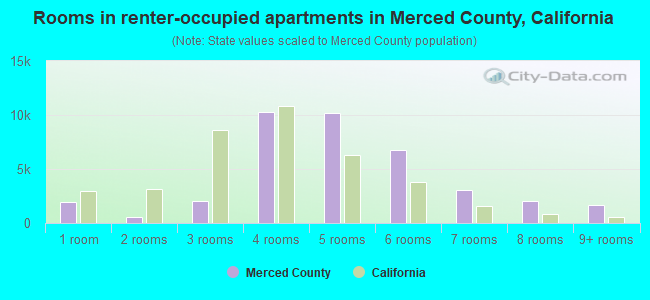 Rooms in renter-occupied apartments in Merced County, California