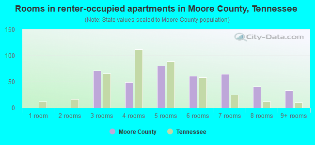 Rooms in renter-occupied apartments in Moore County, Tennessee