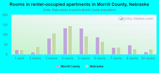 Rooms in renter-occupied apartments in Morrill County, Nebraska