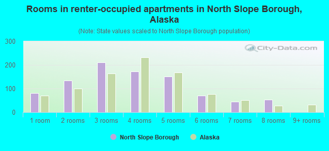 Rooms in renter-occupied apartments in North Slope Borough, Alaska