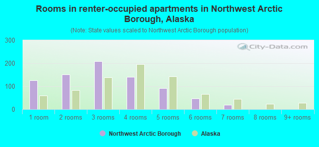 Rooms in renter-occupied apartments in Northwest Arctic Borough, Alaska