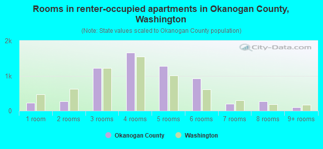 Rooms in renter-occupied apartments in Okanogan County, Washington