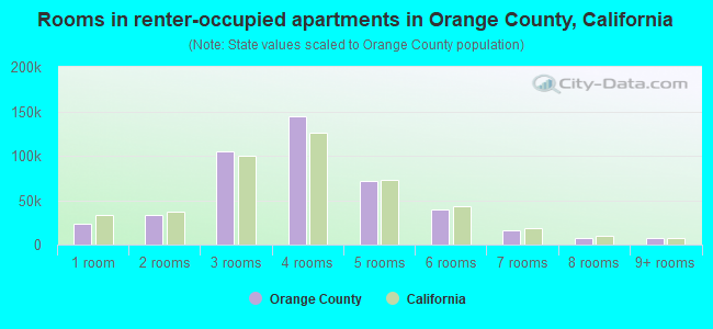 Rooms in renter-occupied apartments in Orange County, California