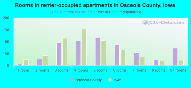 Rooms in renter-occupied apartments in Osceola County, Iowa