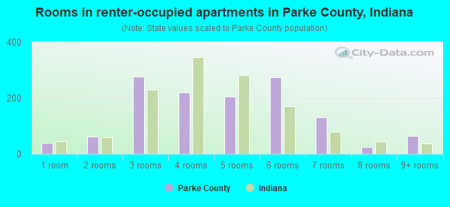 Rooms in renter-occupied apartments in Parke County, Indiana