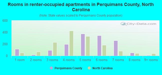 Rooms in renter-occupied apartments in Perquimans County, North Carolina