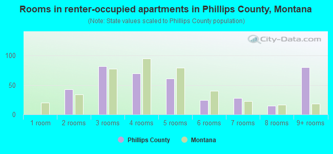 Rooms in renter-occupied apartments in Phillips County, Montana