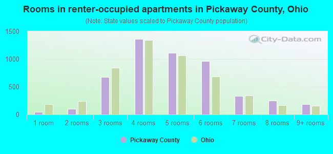 Rooms in renter-occupied apartments in Pickaway County, Ohio